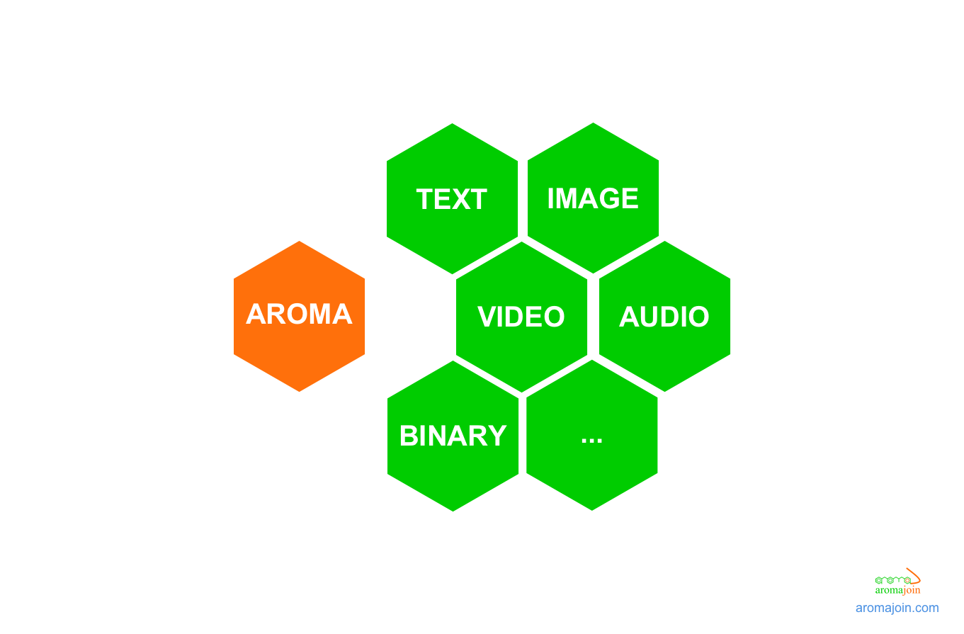 Aroma: The missing piece in our digital world