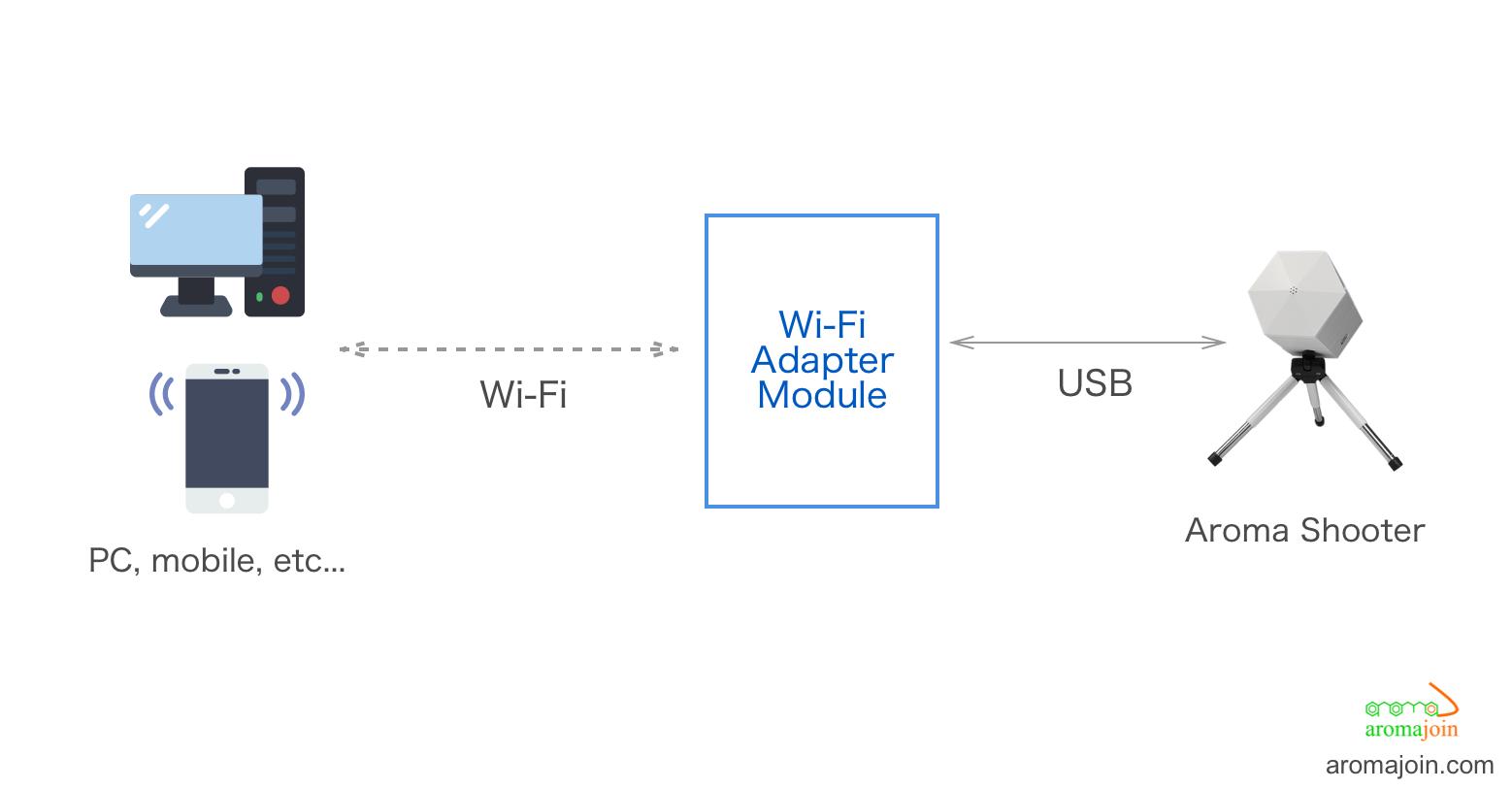 Wi-Fiアダプタモジュールを使用してアロマシューターの接続を拡張する